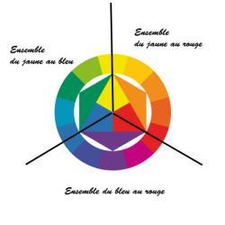 Ensemble de couleur cohérent